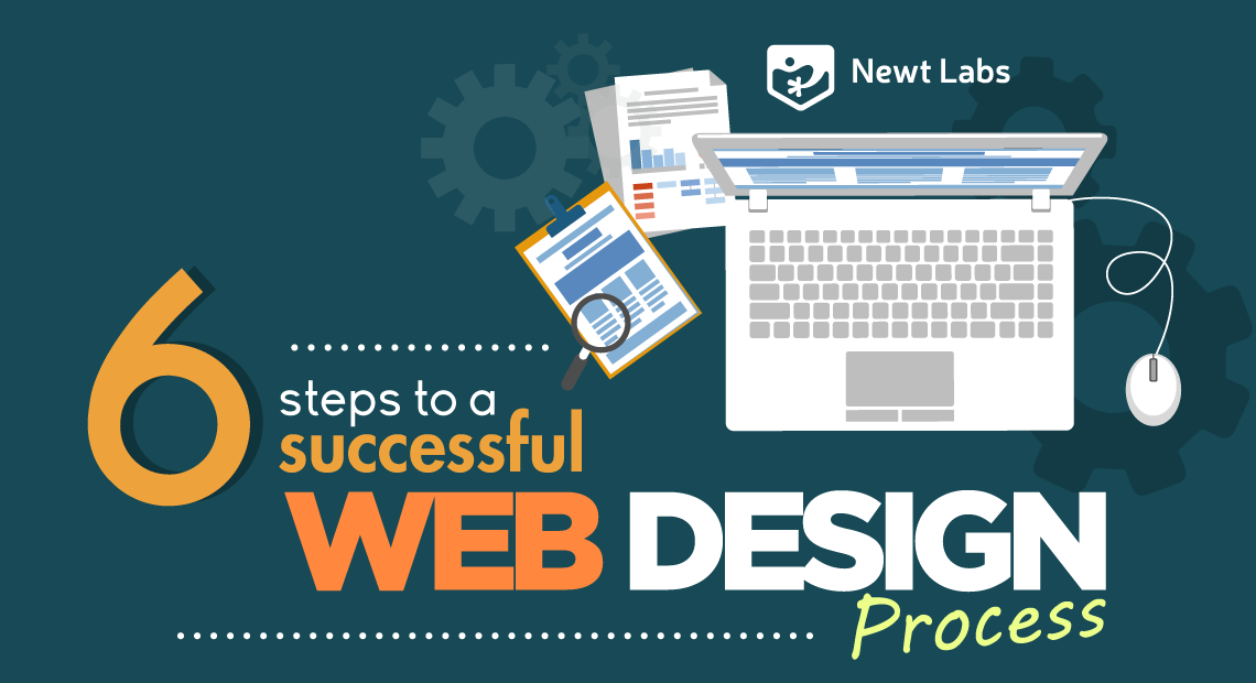 6 steps to a successful web design process infographic introduction