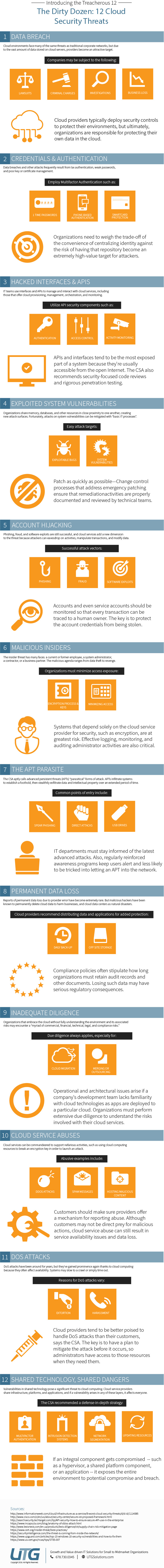 12 cloud security threats