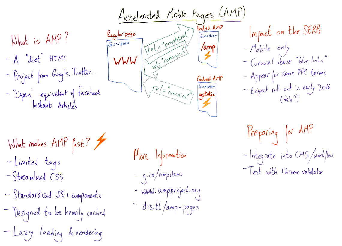 accelerated mobile pages whitboard friday