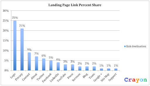 landing page backlinks bar chart