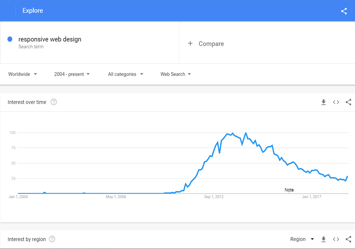web design line chart within google trends