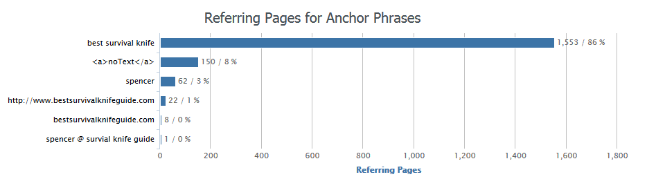 ahrefs anchor text regarding negative seo