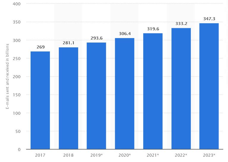 Statista regarding email marketing